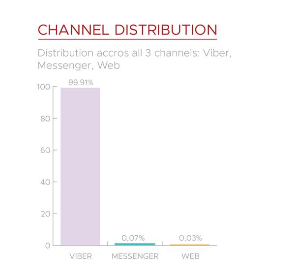 Mrkva chatbot channels