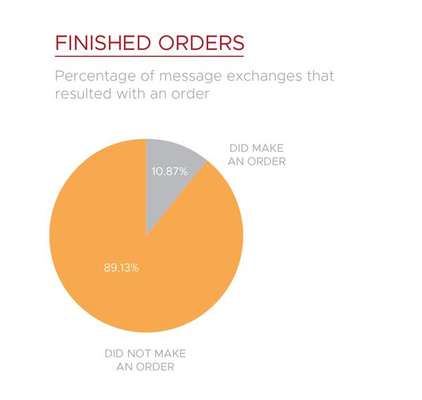 Mrkva chatbot orders
