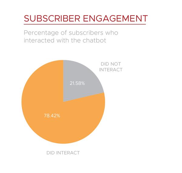 Mrkva chatbot subscriber engagement